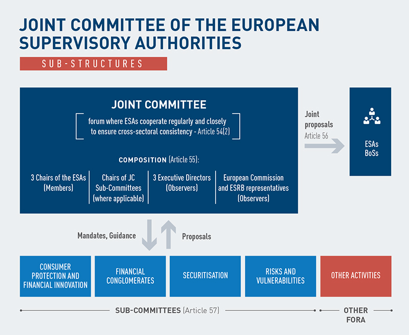 Joint Committee of the European Supervisory Authorities